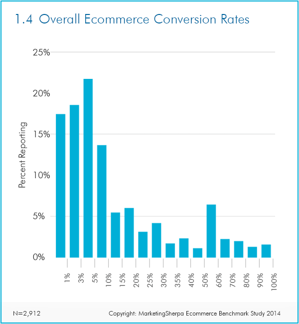 But a good one of the most important ecommerce business metrics conversion rate in e-commerce is considered 2.35%