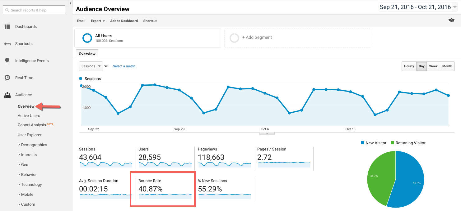 ecommerce funnel metrics includes Bounce Rate