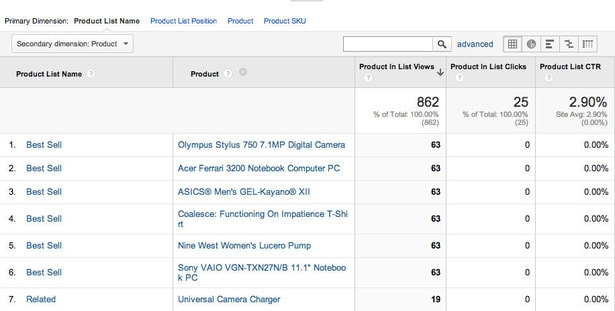 important metrics for ecommerce site also includes Best performing products