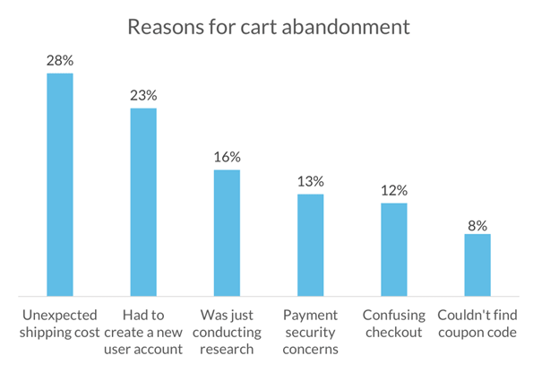 by analysing ecommerce success metrics including Cart Abandonment rate you can measure the success