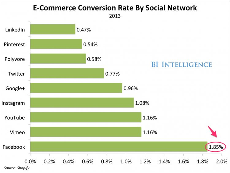 E-commerce website traffic is among other ecommerce metrics to track