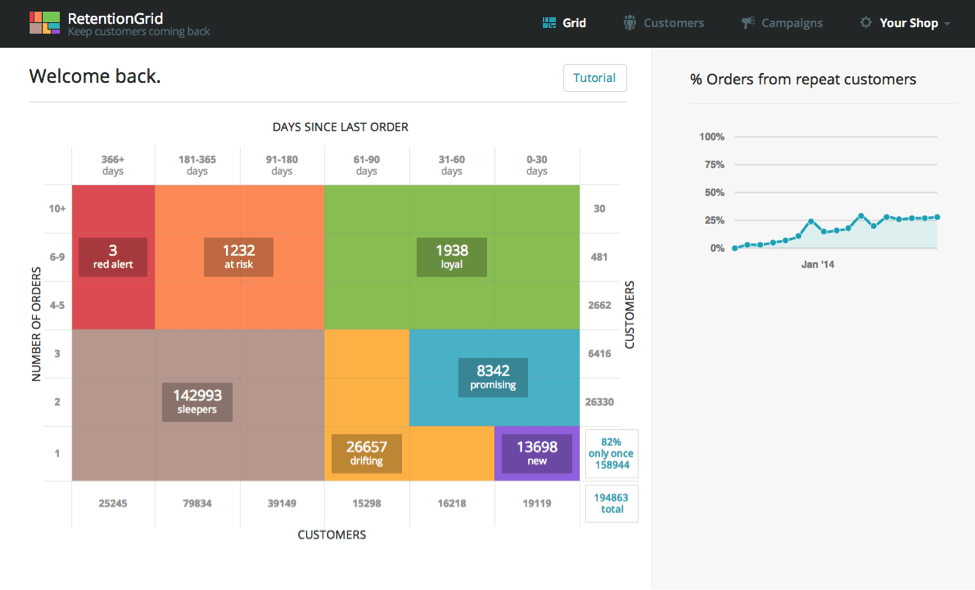RetentionGrid gives users color scheme and color coded graphs for analysing ecommerce success metrics