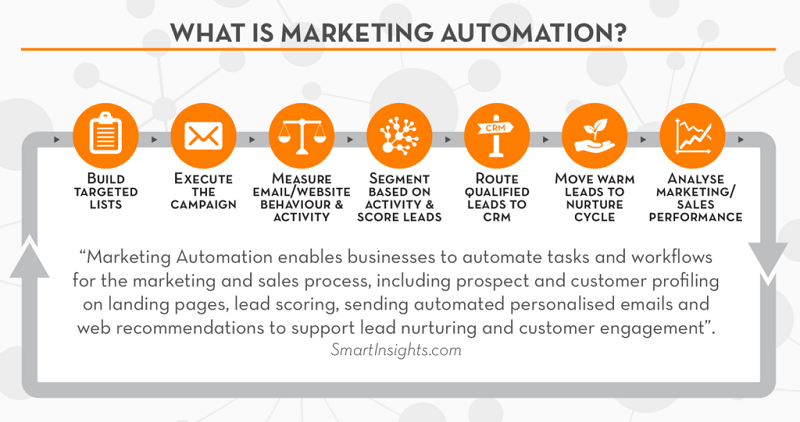 CRM and marketing automation combined bring numerous benefits