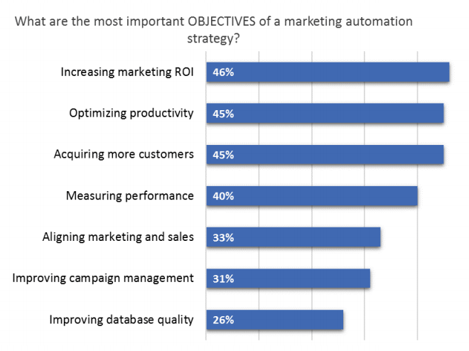 scalability issue can be solved with the marketing automation