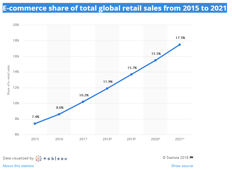 sales in e-commerce in 2015 accounted for about 10.2% of retail sales worldwide
