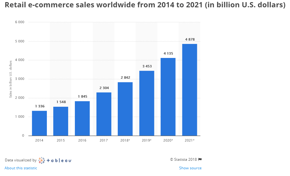 in 2017 sales for the e-commerce sector were 2.3 trillion dollars
