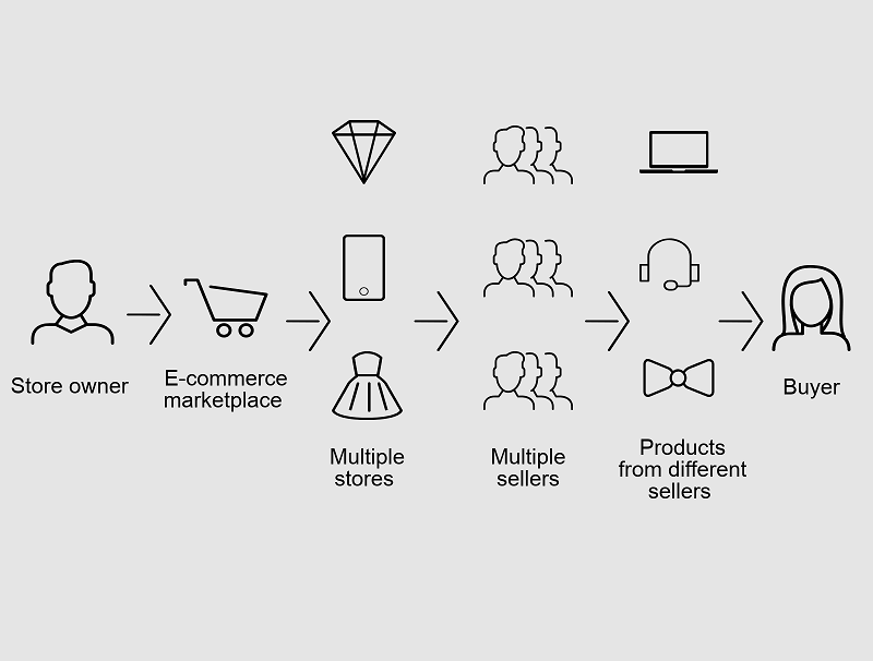 How To Build A Multi Vendor Marketplace Like Ebay Using Magento Dinarys