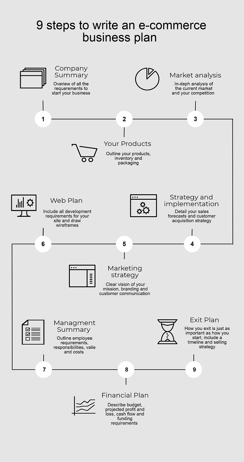 The Basics and Purpose of Business Plan for Online Store