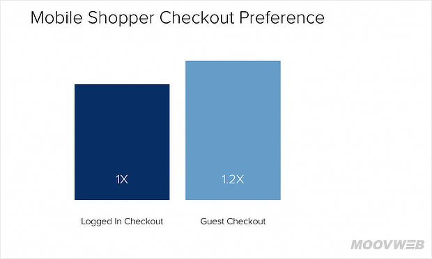 The Baymard research shows about 37% of online shop visitors did not complete the checkout because they have to create an account on the website