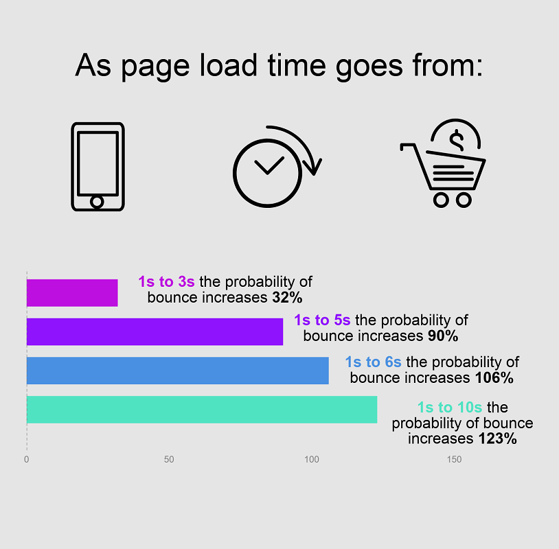 an online shop delay of 2-seconds increases bounce rates by 100%