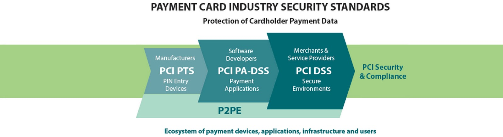Secure Payments and Data Security for enterprise online store