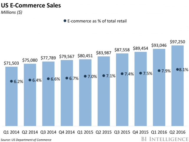 currently an increase in eCommerce sales of 14.3%