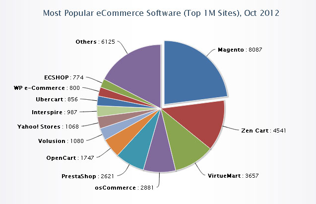 What is shopping cart software for eCommerce