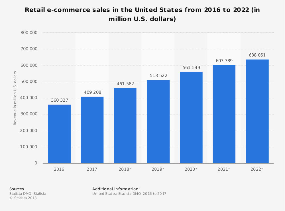 the eCommerce-growth rate is 15-16%