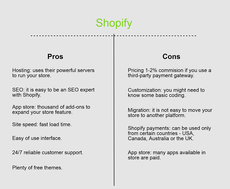 Shopify or BigCommerce? Final thoughts