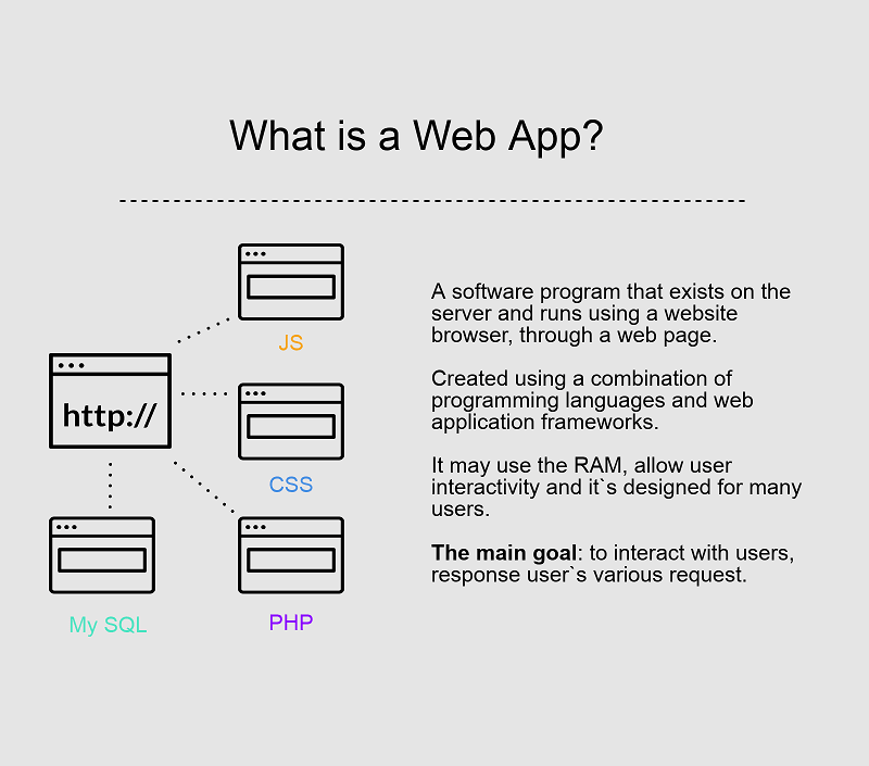 Web Applications: main features