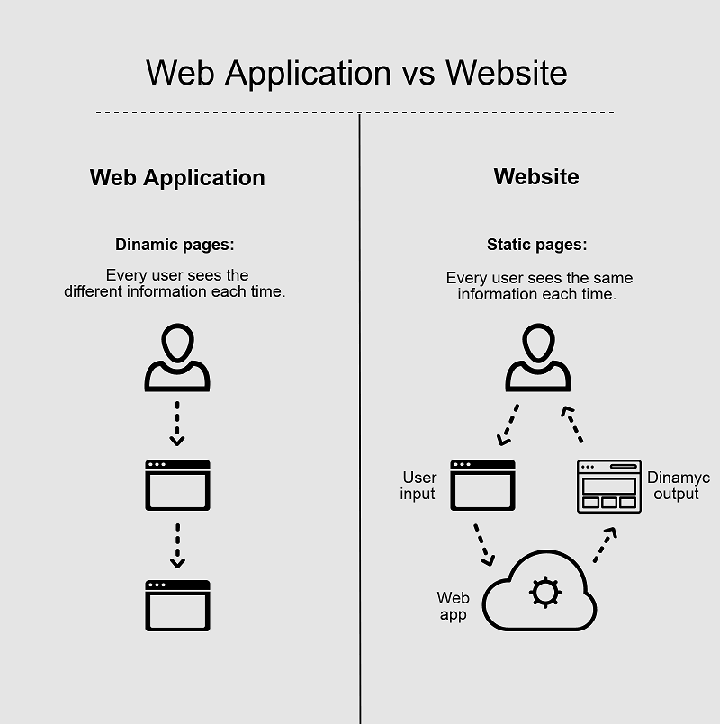 Web apps vs websites: key differences