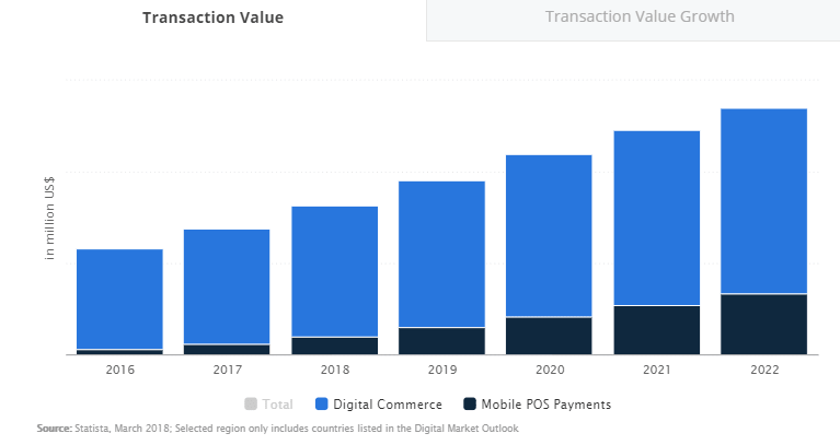 According to Statista, transaction values are also growing rapidly