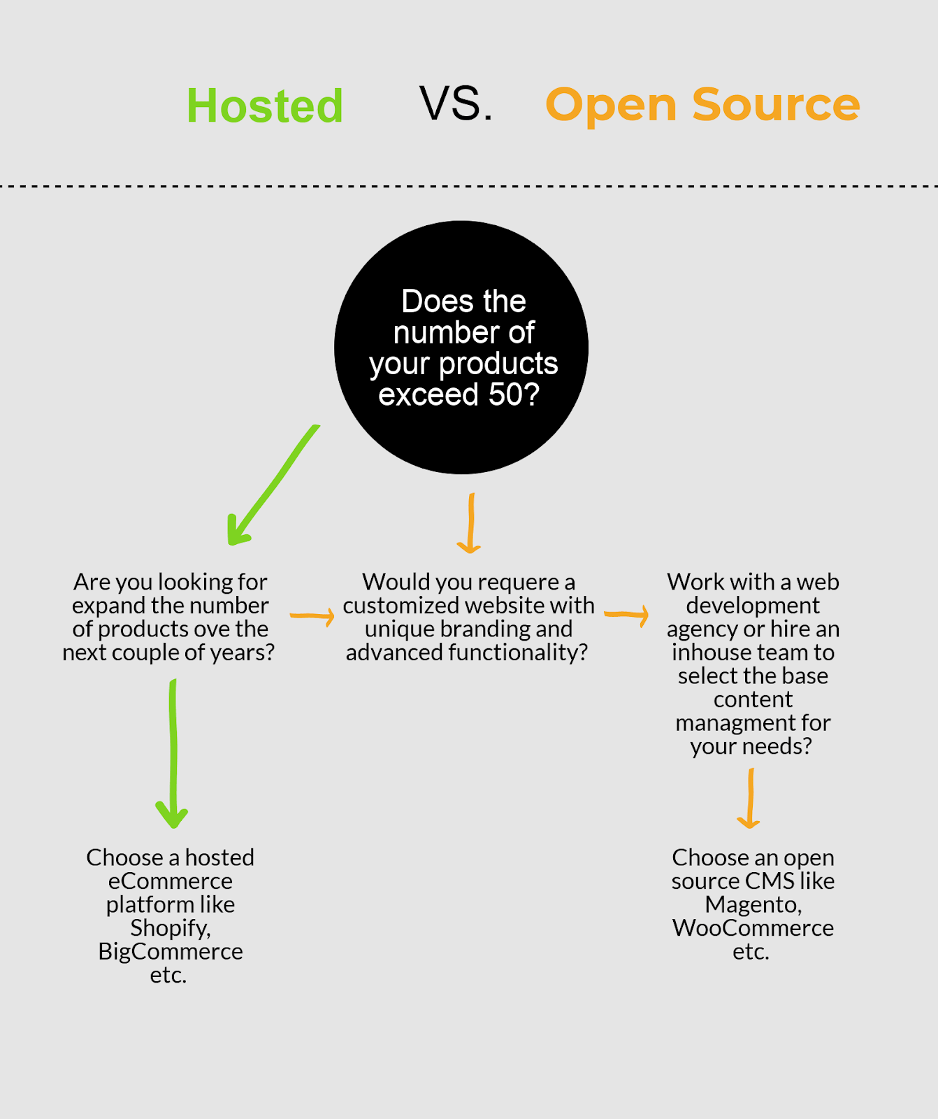 decide whether you need an open source eCommerce solution or another type of platform