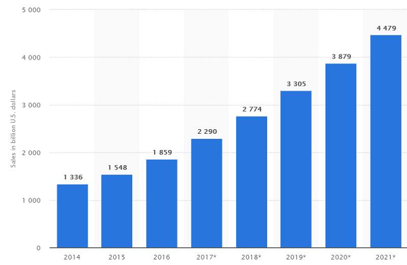 According to Statista, the e-commerce retail industry will soon exceed $4.4 billion dollars