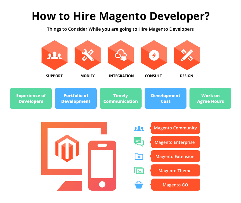 How Much Does it Cost to Hire a Magento Developer