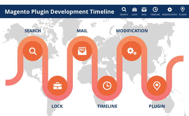 The Benefits of Magento Custom Module Development
