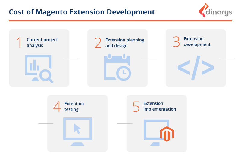 How Much Does It Cost to Develop a Custom Magento Module?