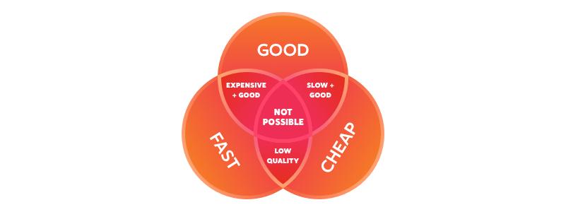 important factors that directly affect custom online shop development cost