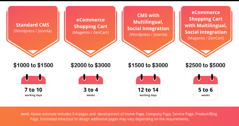 In most cases, developing an e-commerce website costs between $2,500 and $5,000 in total.