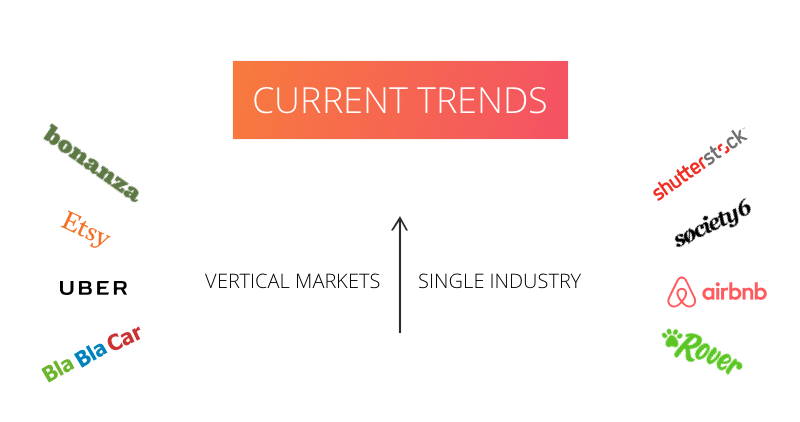Current Trends in Two-Sided Marketplace Platforms