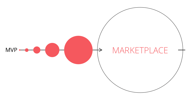 creating a two-sided marketplace isn't quite that simple