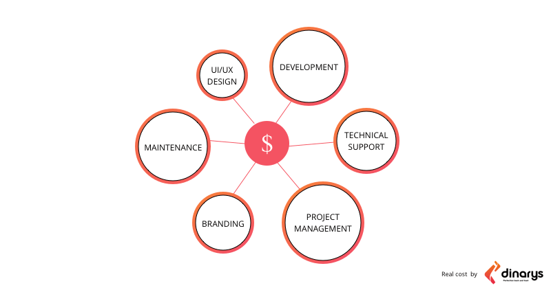 The Real Cost of Online Marketplace Platform Development