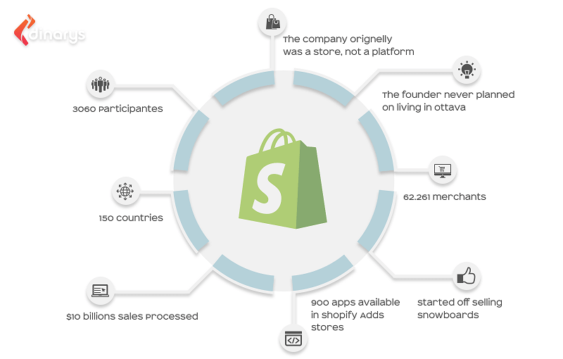 How to Create an E-Commerce Store with Shopify