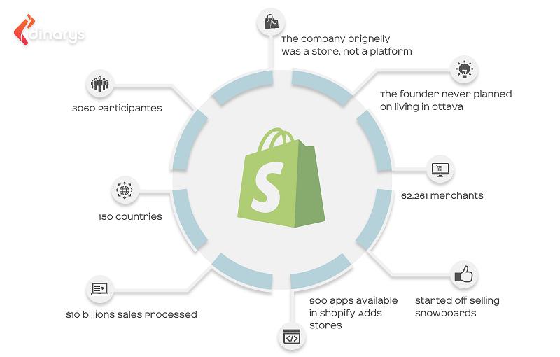 Shopify - Home - Facebook