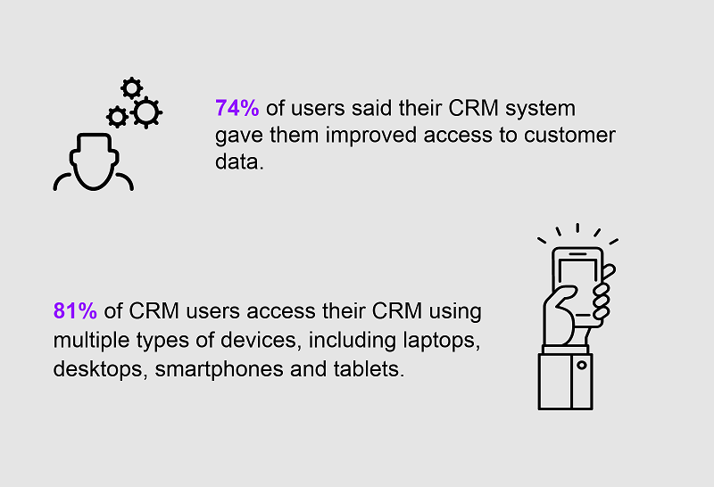 Ecommerce and CRM work together to make all these things happen