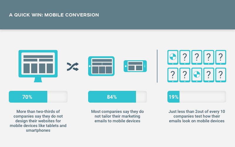 An average eCommerce conversion rates ranges from 2% to 4%