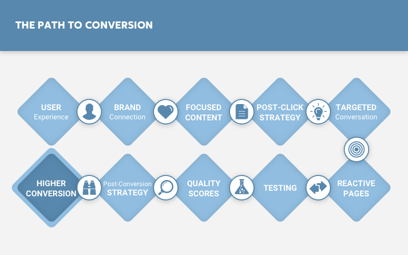 FAQs is a holy grail of eCommerce conversion optimization