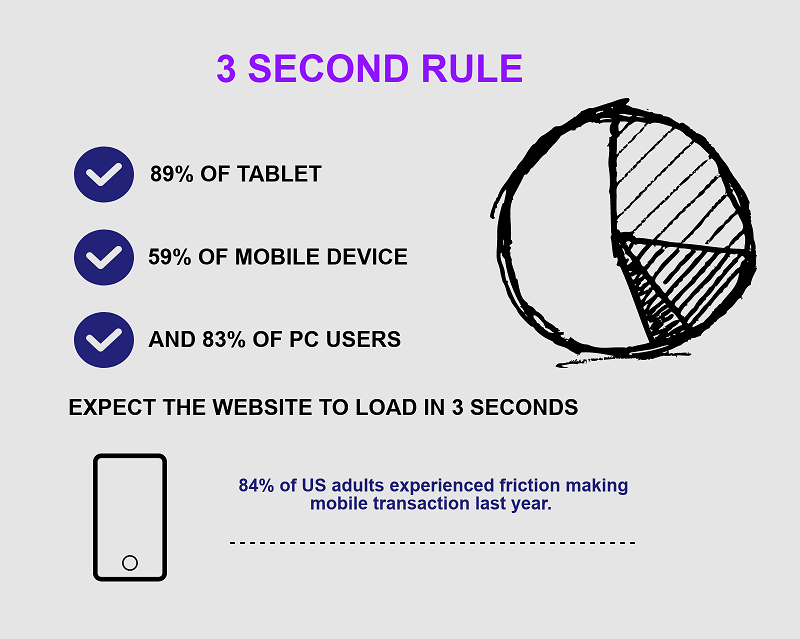 3 seconds rule for online business