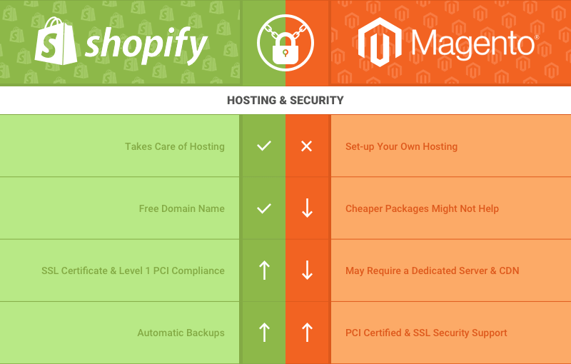 difference between Magento and Shopify