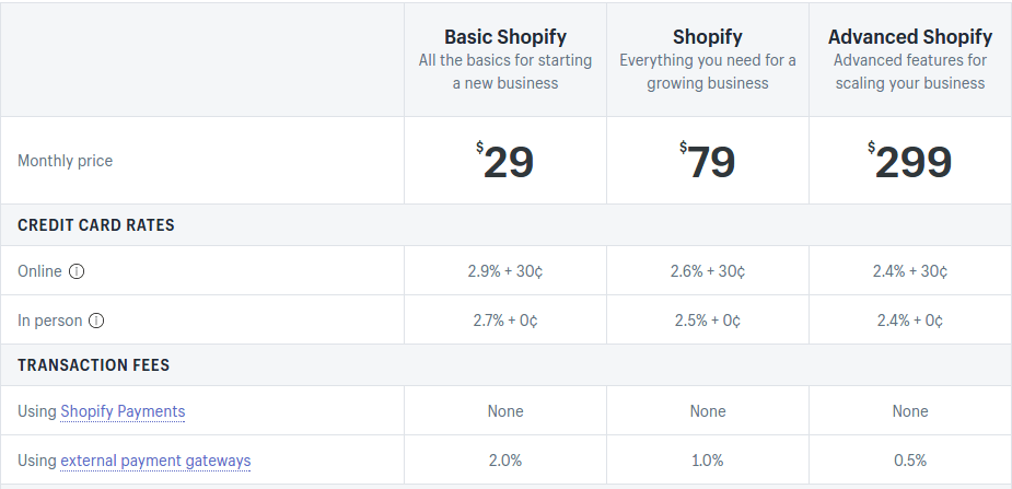 price is a large concern to anyone making the Magento vs Shopify choice