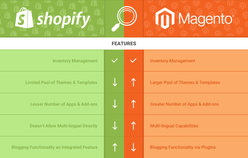 Magento vs Shopify feature list