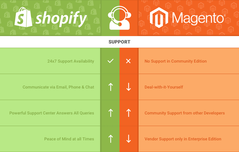 Magento offers a huge developers' community where you can find the answers to most problems
