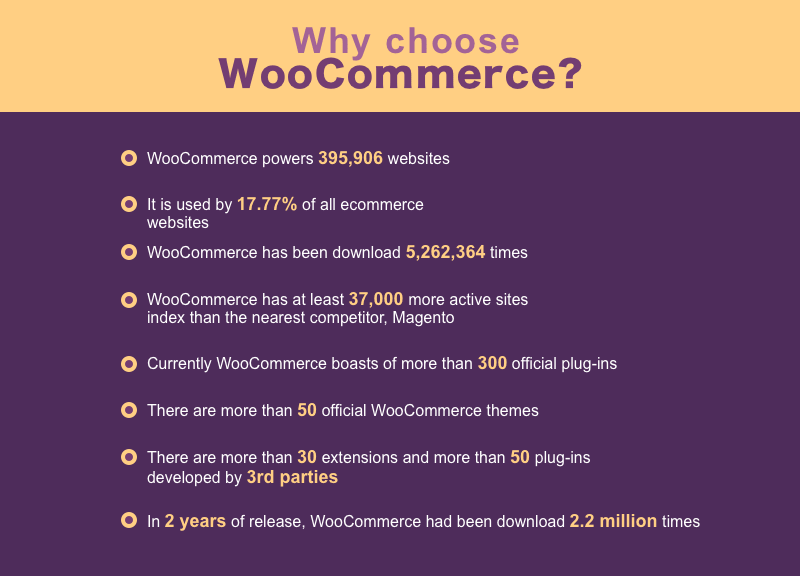 Most of the best ecommerce plugins for WordPress are completely free