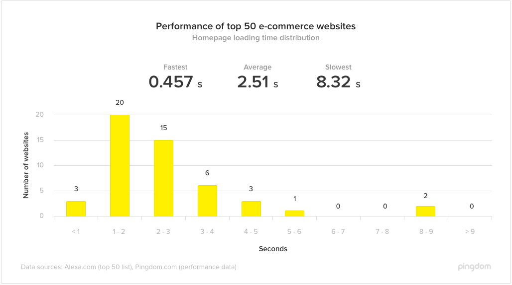 An average e-commerce website loading speed is 2.51 seconds consider this when looking for the way on how to start an ecommerce website