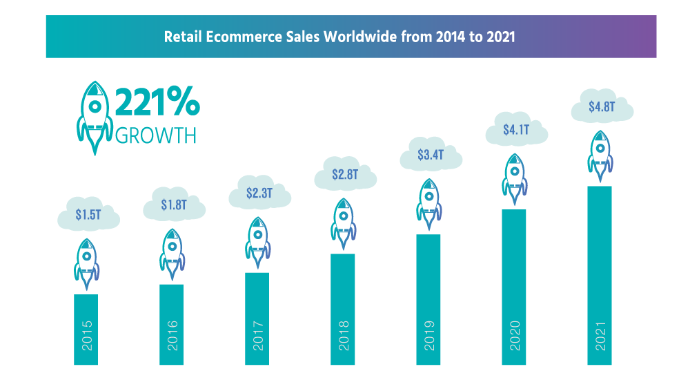 In 2020, the e-commerce sales will increase up to $4.058 trillion a reason to find out how to start an ecommerce website