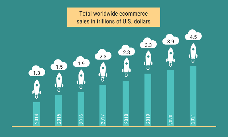 the current market size of e-commerce