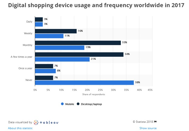 Around 11% of online shoppers said they used their mobile devices for buying online on a weekly basis.