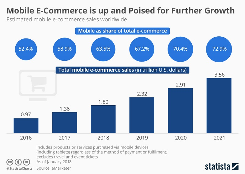 In 2018, the mobile share of total e-commerce sales counts 63.5% in comparison with 58.9% in 2017.