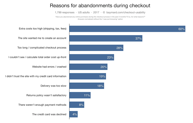 28% of online shoppers abandon their shopping cart because the checkout process is too long and complicated