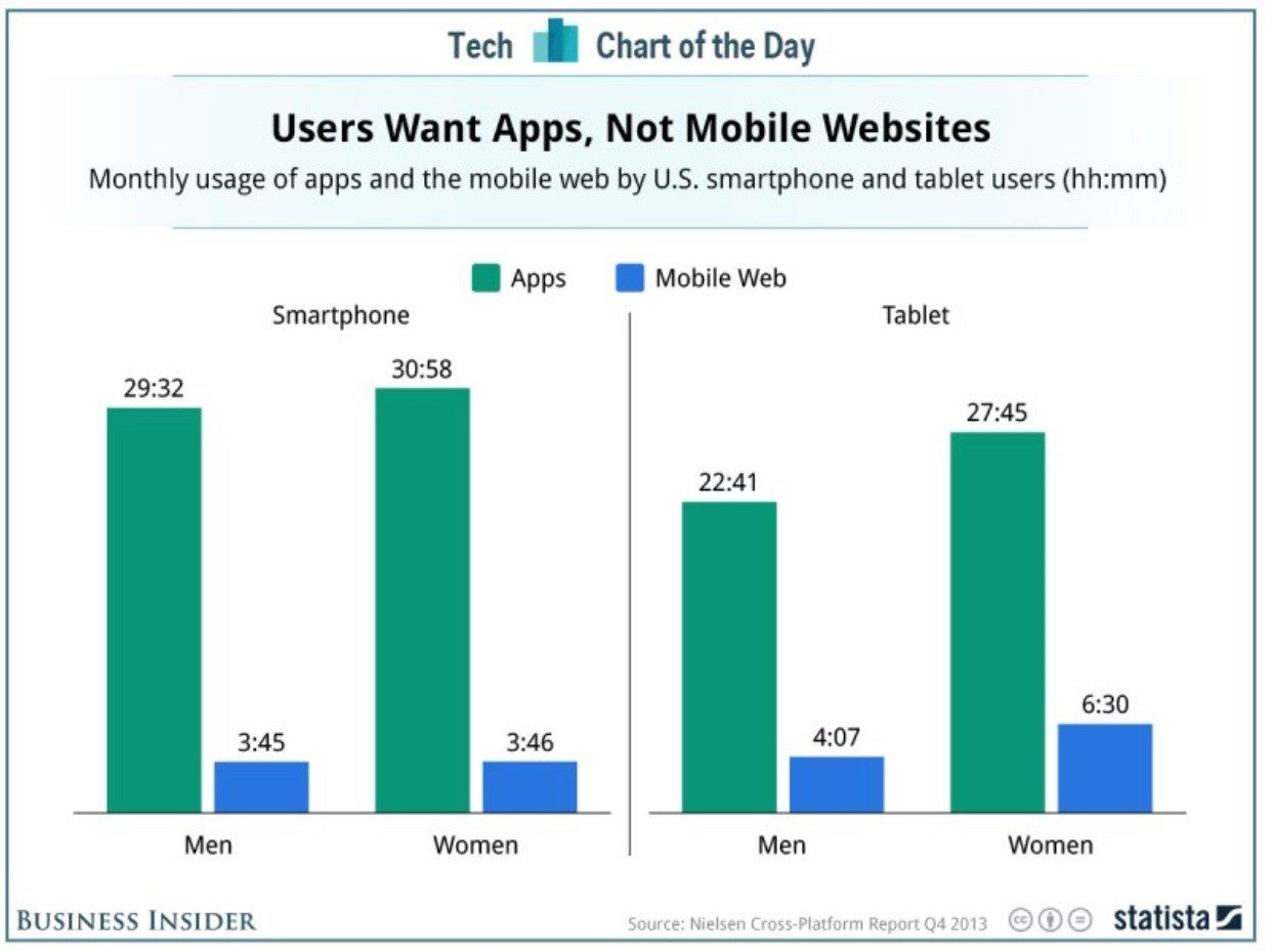 ecommerce mobile app features are more popular than mobile websites